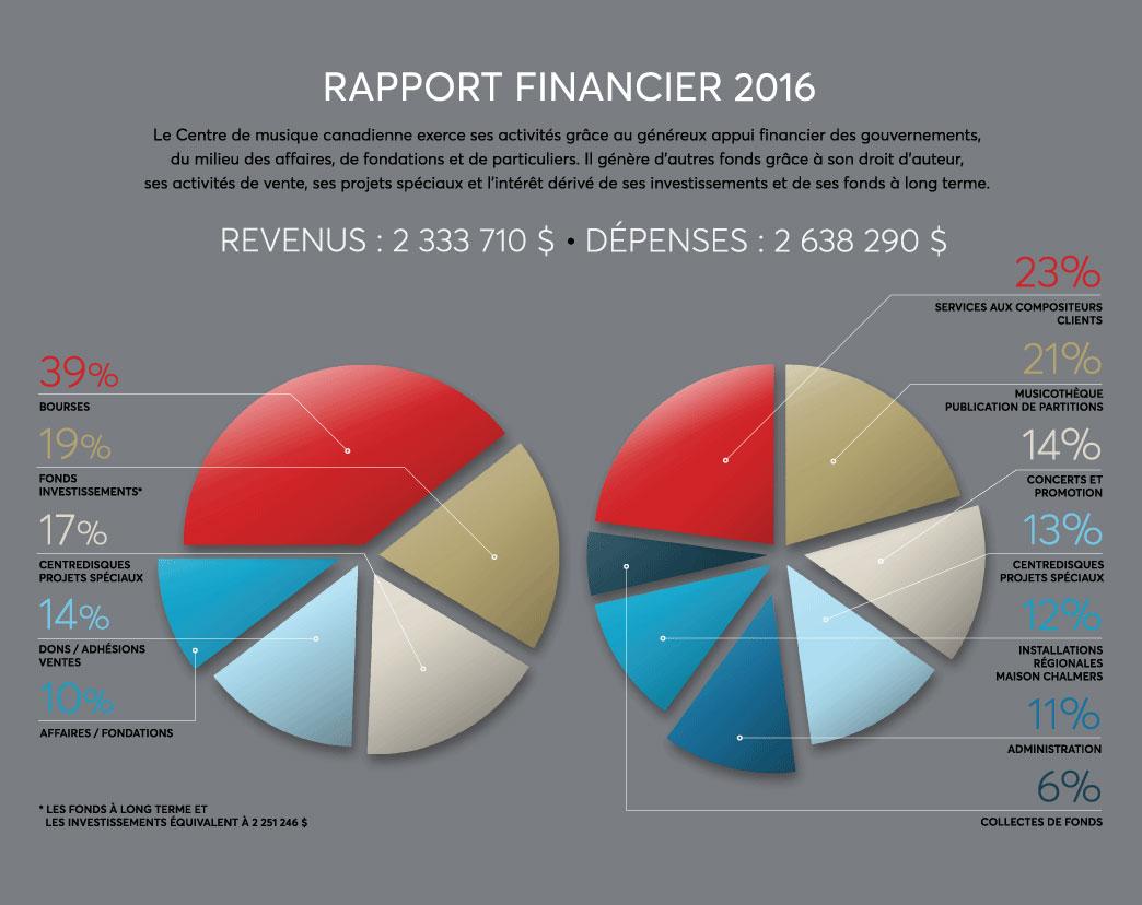 Rapport annuel de CMC (2016)